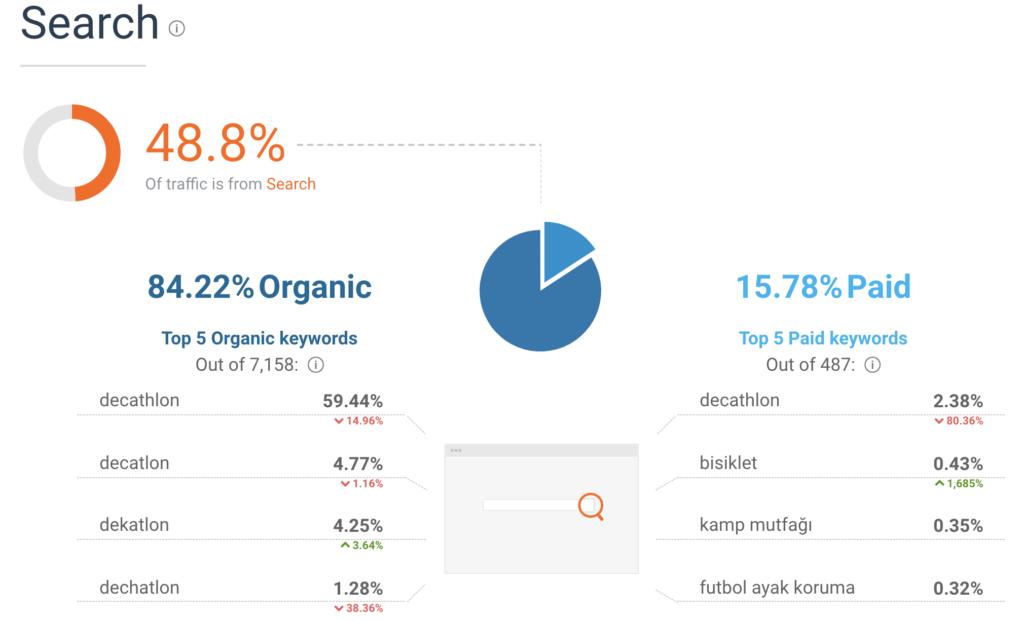 similarweb decathlon search keywords